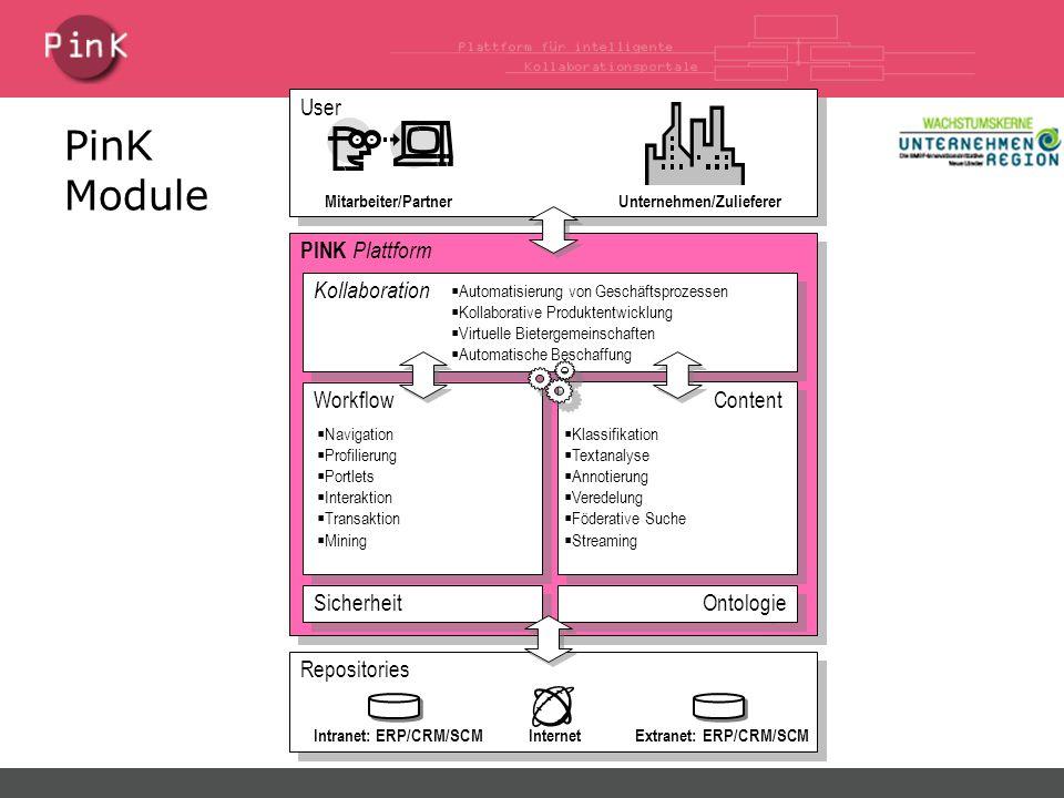 PinK Module PINK Plattform Workflow Content Kollaboration Sicherheit Ontologie Repositories InternetIntranet: ERP/CRM/SCMExtranet: ERP/CRM/SCM User Un
