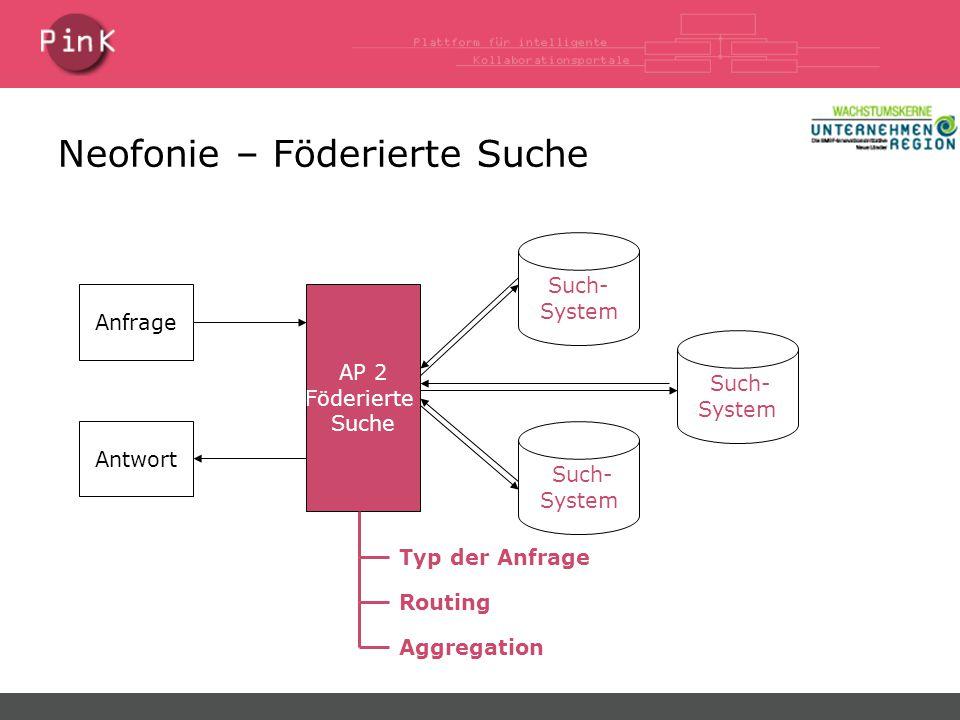 Neofonie – Föderierte Suche AP 2 Föderierte Suche Anfrage Typ der AnfrageRouting Aggregation Antwort Such- System Such- System Such- System