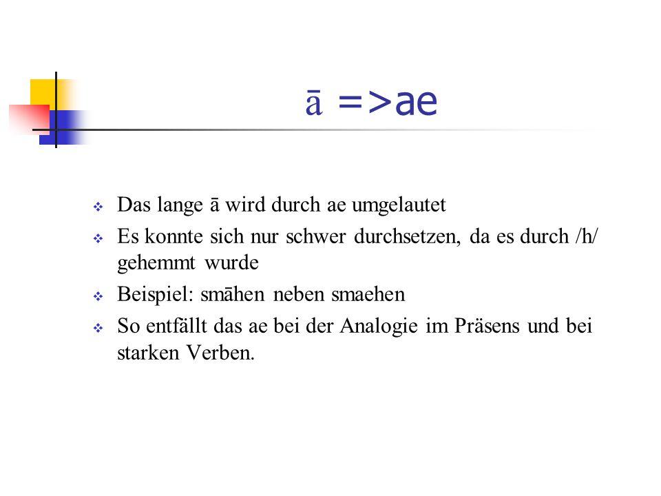 Beispiele für a => ä 1)mahtmähte (Pl.) walhwälhisch 2)alliuälliu 3)vaterväterlich manmänlich 4)arzziärze (Erz) 5)schemenschämen zemenzämen stabestäbe waldewälde