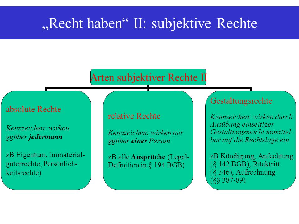 """""""Recht haben"""" II: subjektive Rechte Arten subjektiver Rechte II absolute Rechte Kennzeichen: wirken ggüber jedermann zB Eigentum, Immaterial- güterrec"""