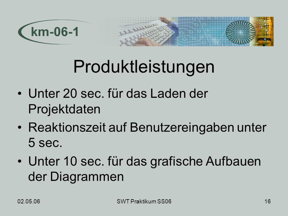 02.05.06SWT Praktikum SS0616 Produktleistungen Unter 20 sec. für das Laden der Projektdaten Reaktionszeit auf Benutzereingaben unter 5 sec. Unter 10 s