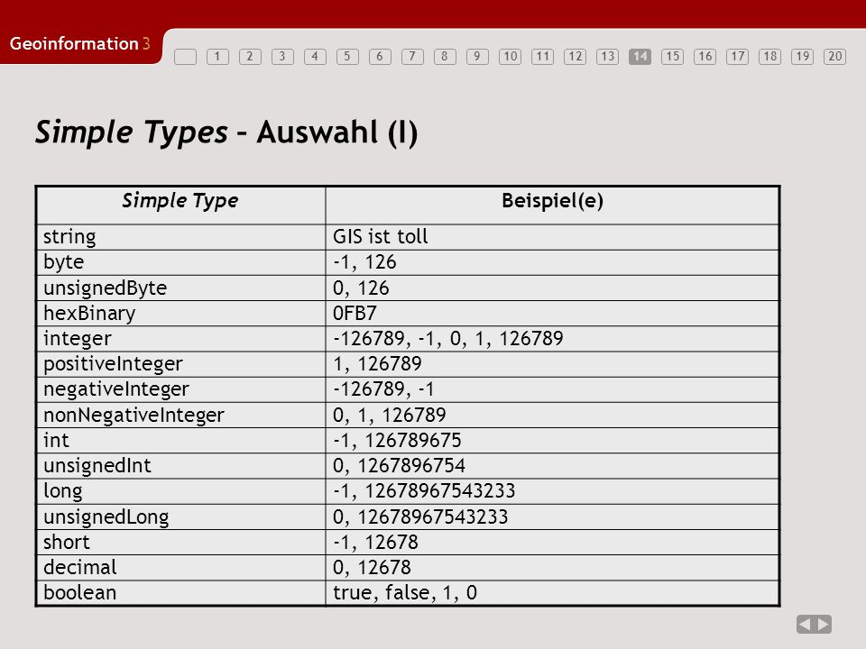 1234567891011121314151617181920 Geoinformation3 14 Simple Types – Auswahl (I) Simple TypeBeispiel(e) stringGIS ist toll byte-1, 126 unsignedByte0, 126