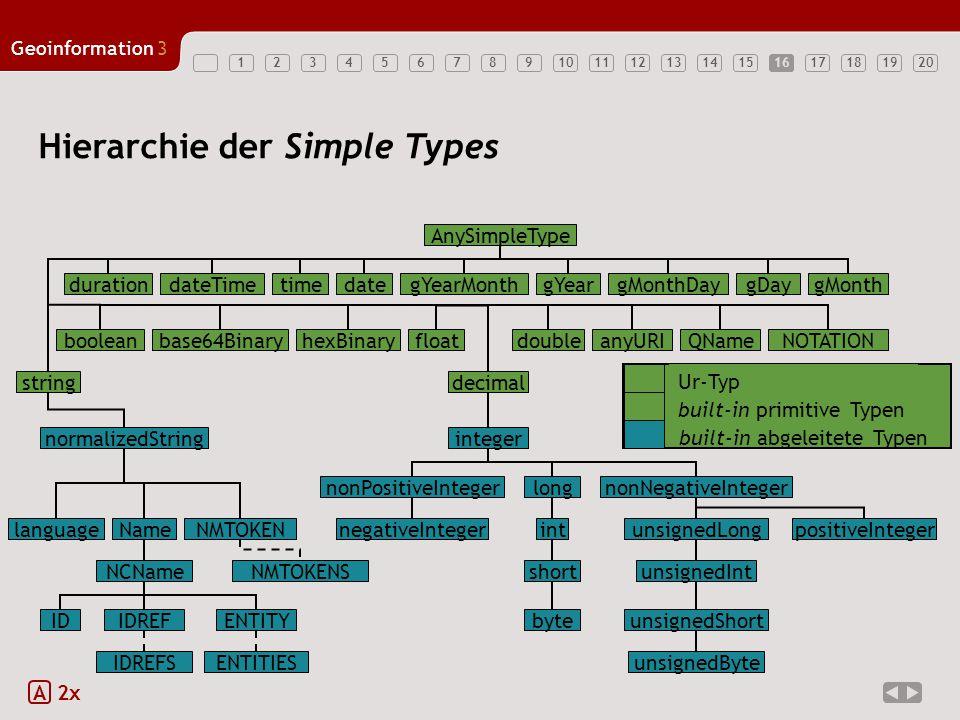 1234567891011121314151617181920 Geoinformation3 16 Hierarchie der Simple Types A 2x Ur-Typ built-in primitive Typen AnySimpleType durationdateTimetime