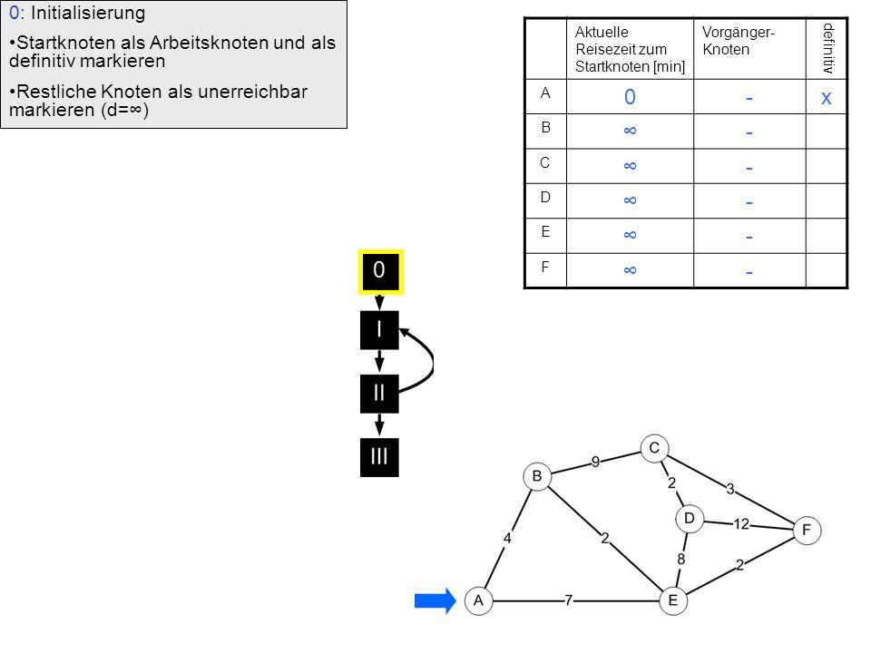 0: Initialisierung Startknoten als Arbeitsknoten und als definitiv markieren Restliche Knoten als unerreichbar markieren (d=∞) Aktuelle Reisezeit zum Startknoten [min] Vorgänger- Knoten definitiv A 0-x B ∞- C ∞- D ∞- E ∞- F ∞-