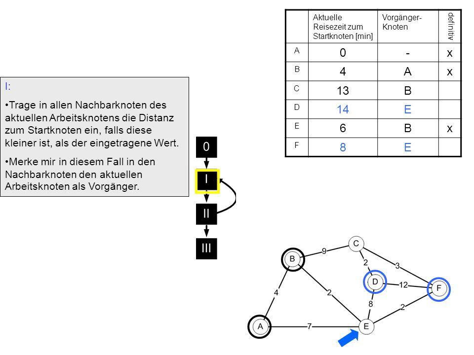 II: Aus allen Knoten, die noch nicht als definitiv markiert sind, wird derjenige mit dem kleinsten Wert im Distanzfeld ausgesucht, als definitiv markiert und zum neuen Arbeitsknoten gemacht.