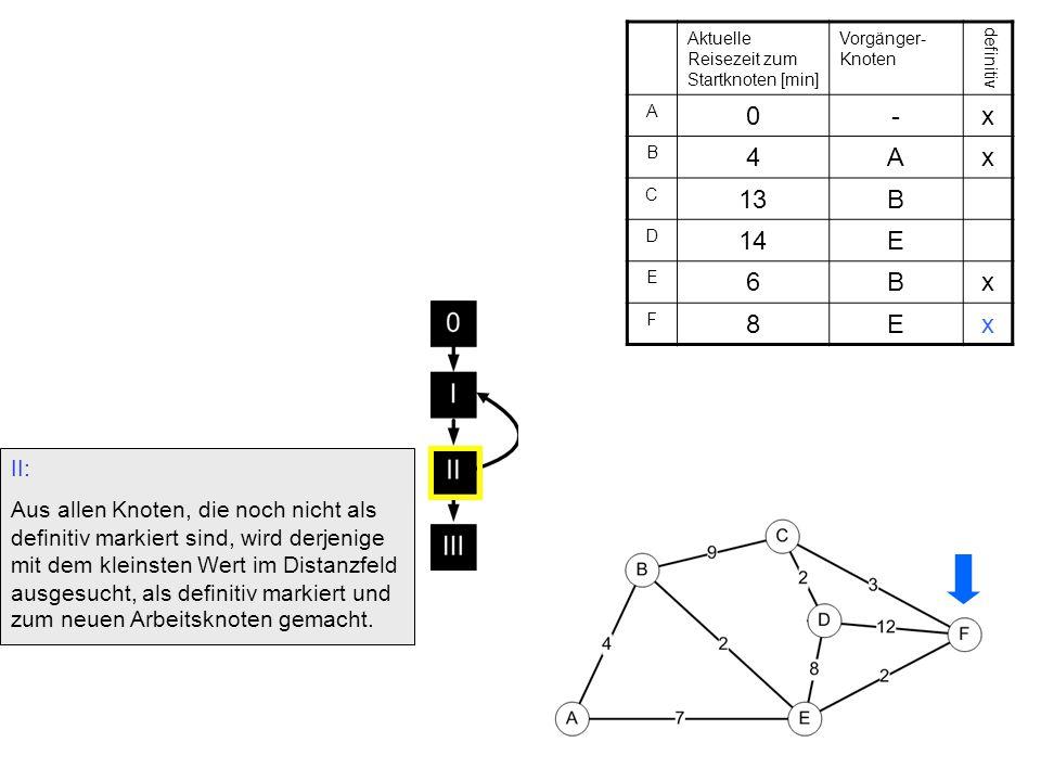 I: Trage in allen Nachbarknoten des aktuellen Arbeitsknotens die Distanz zum Startknoten ein, falls diese kleiner ist, als der eingetragene Wert.