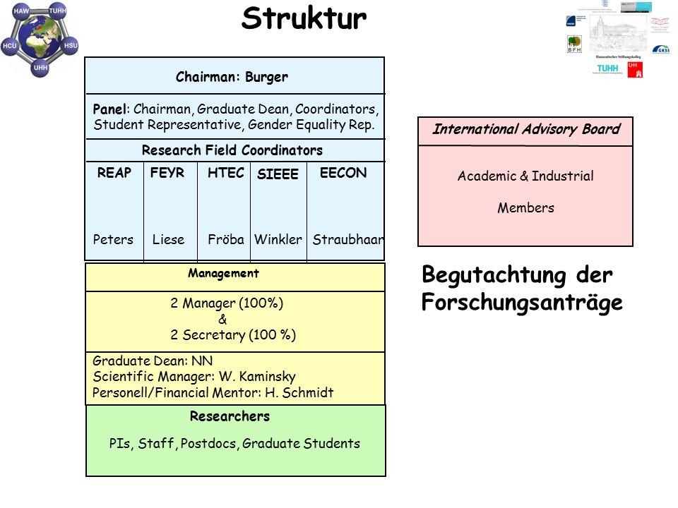 Chairman: Burger Panel: Chairman, Graduate Dean, Coordinators, Student Representative, Gender Equality Rep.