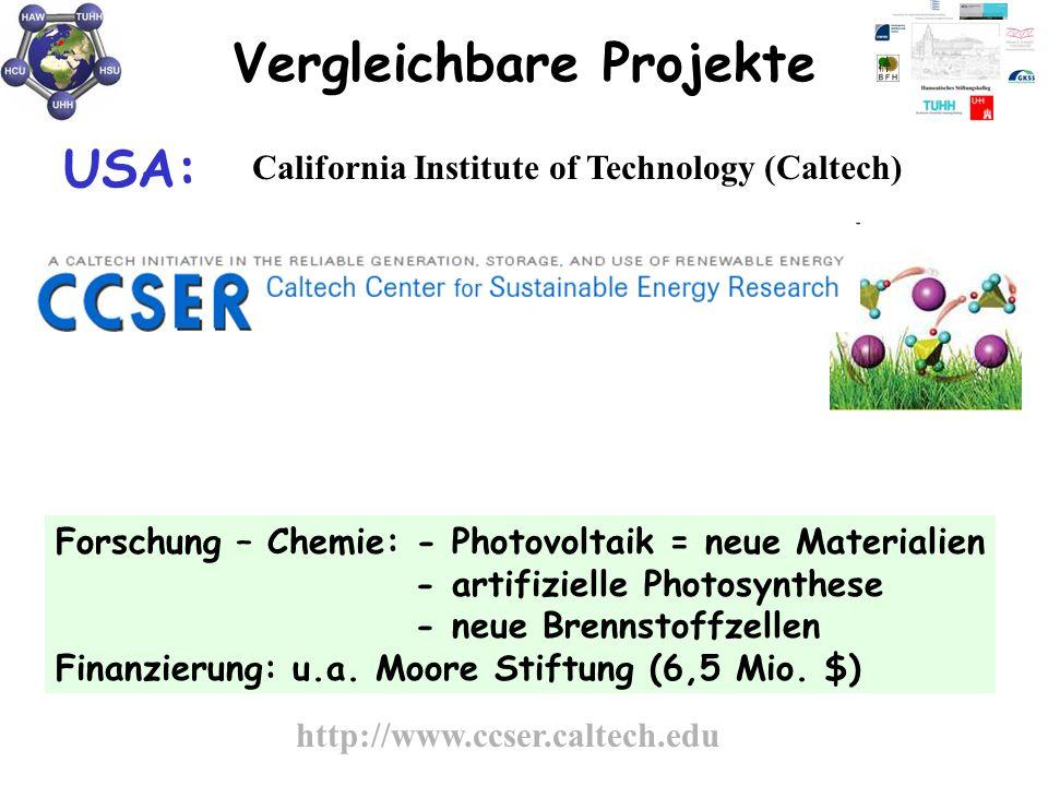 Vergleichbare Projekte USA: California Institute of Technology (Caltech) Forschung – Chemie: - Photovoltaik = neue Materialien - artifizielle Photosyn