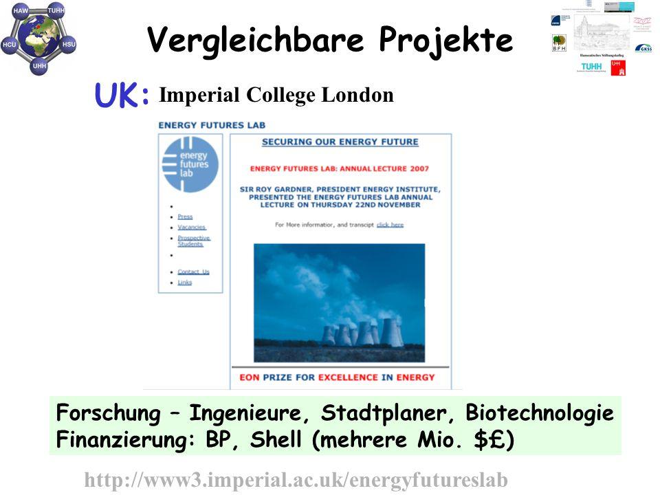 Vergleichbare Projekte UK: Imperial College London Forschung – Ingenieure, Stadtplaner, Biotechnologie Finanzierung: BP, Shell (mehrere Mio. $£) http: