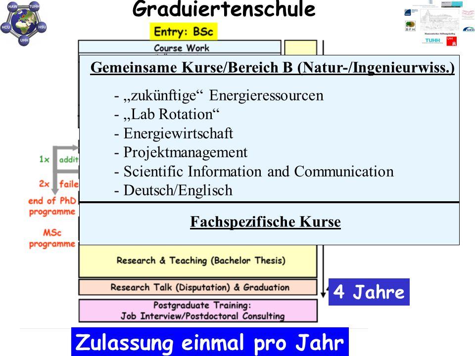 """Graduiertenschule Zulassung einmal pro Jahr Gemeinsame Kurse/Bereich B (Natur-/Ingenieurwiss.) - """"zukünftige"""" Energieressourcen - """"Lab Rotation"""" - Ene"""