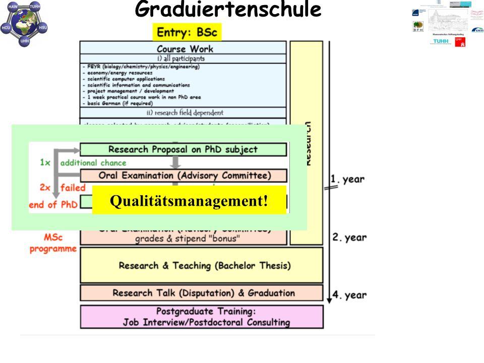 Graduiertenschule Qualitätsmanagement!