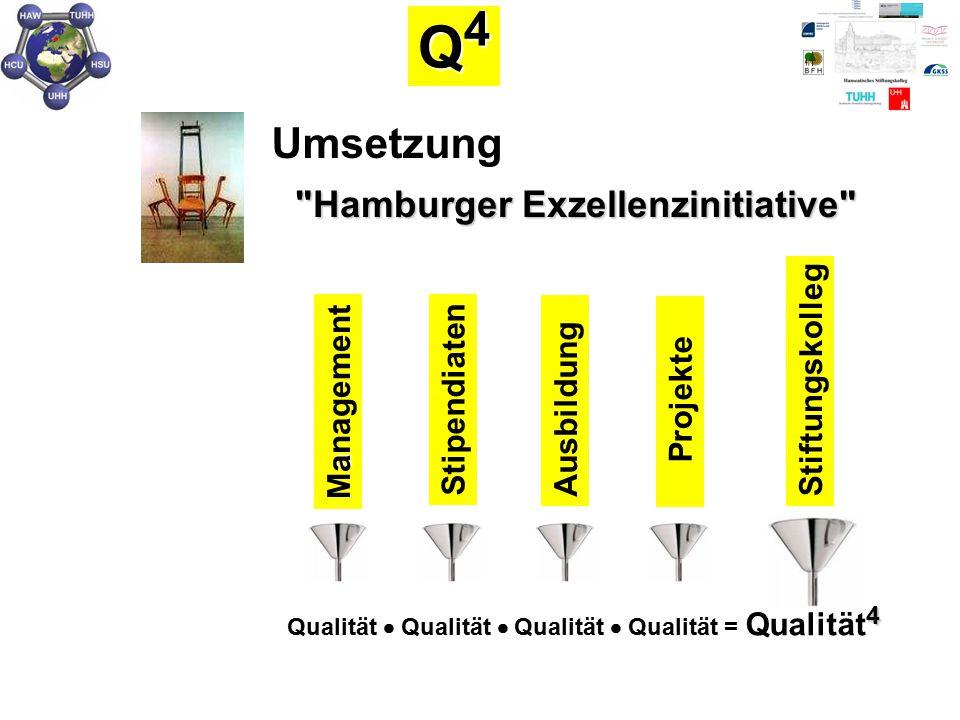 Umsetzung a Management Stipendiaten Projekte Ausbildung Stiftungskolleg Q4Q4Q4Q4