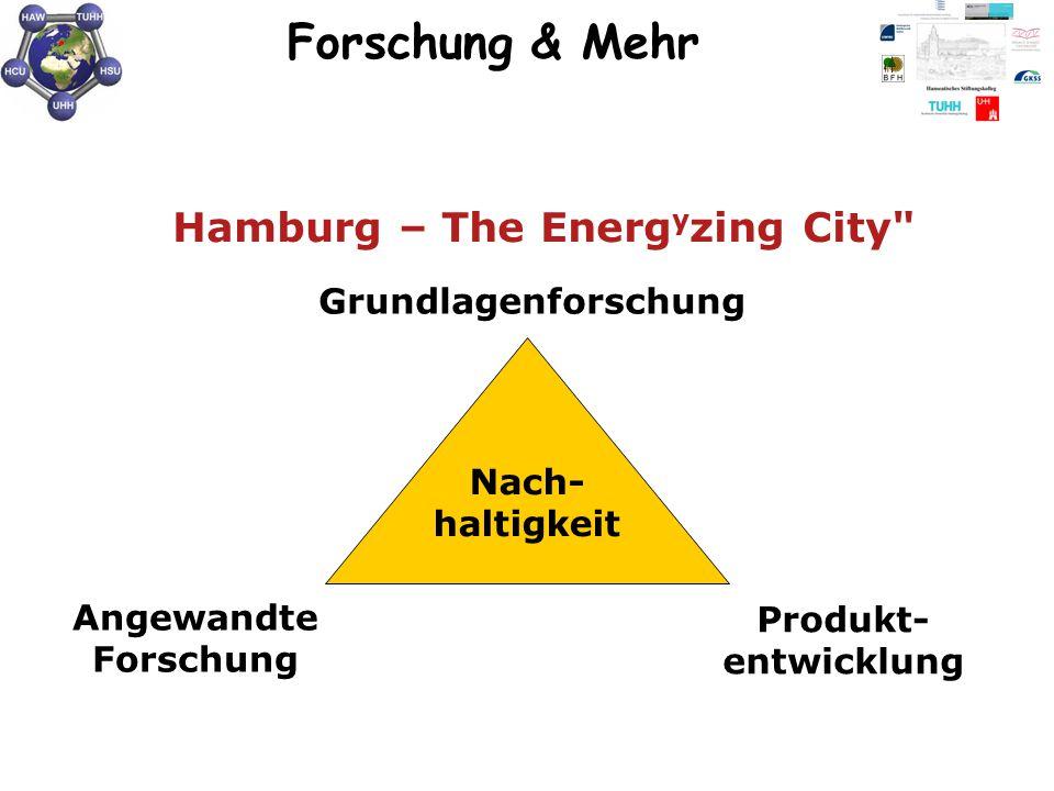 Grundlagenforschung Angewandte Forschung Produkt- entwicklung Nach- haltigkeit Hamburg – The Energ y zing City