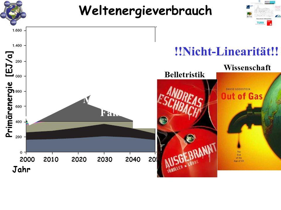 Weltenergieverbrauch Primärenergie [EJ/a] 200020102020203020402050 Quelle: WGBU/Shell 2005 Jahr 1 EJ (6 sec Sonnenergie = 277,778 Mrd. kWh Biomasse Ga