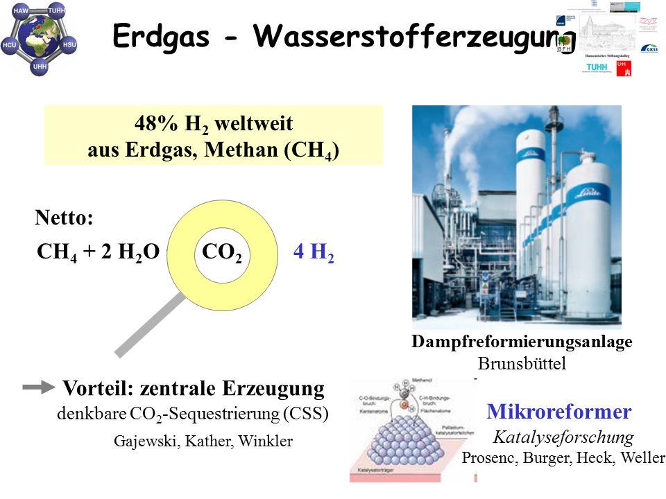 Erdgas - Wasserstofferzeugung Dampfreformierungsanlage Brunsbüttel 48% H 2 weltweit aus Erdgas, Methan (CH 4 ) 1)CH 4 + H 2 O  CO + 3 H 2 sehr hoher