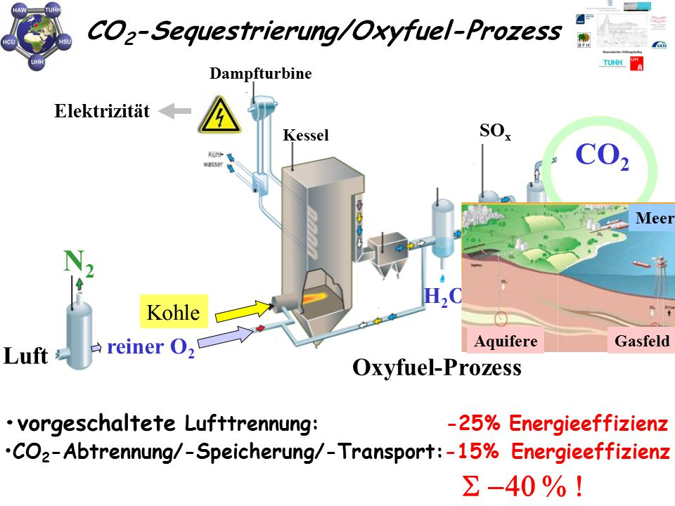 CO 2 -Sequestrierung/Oxyfuel-Prozess Gips SO x Kessel Dampfturbine Elektrizität Kohle Luft H2OH2O H2OH2O CO 2 konventionelles Kohlekraftwerk 80% N 2 2