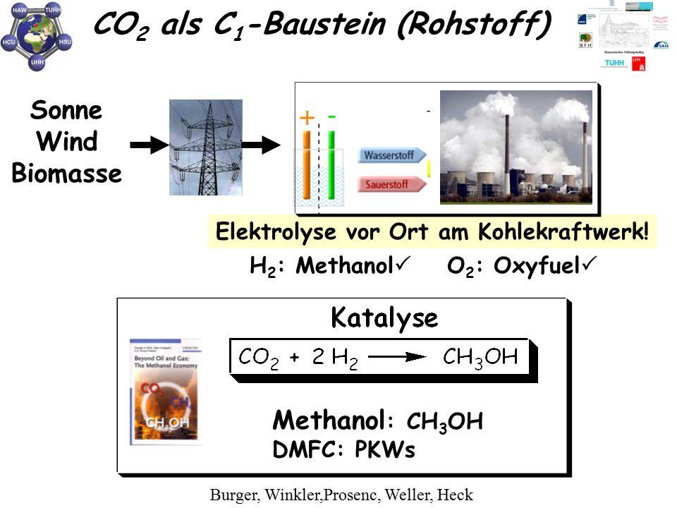 Sonne Wind Biomasse Elektrolyse vor Ort am Kohlekraftwerk! O 2 : Oxyfuel  H 2 : Methanol  Methanol : CH 3 OH DMFC: PKWs Burger, Winkler,Prosenc, Wel