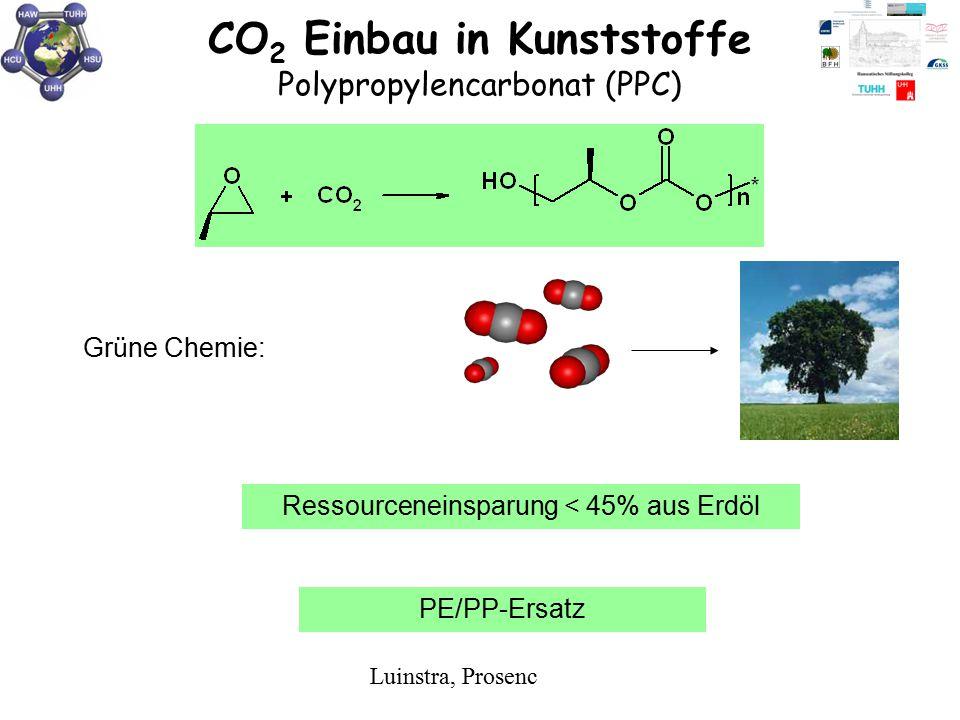 CO 2 Einbau in Kunststoffe Polypropylencarbonat (PPC) Ressourceneinsparung < 45% aus Erd ö l Gr ü ne Chemie: PE/PP-Ersatz Luinstra, Prosenc