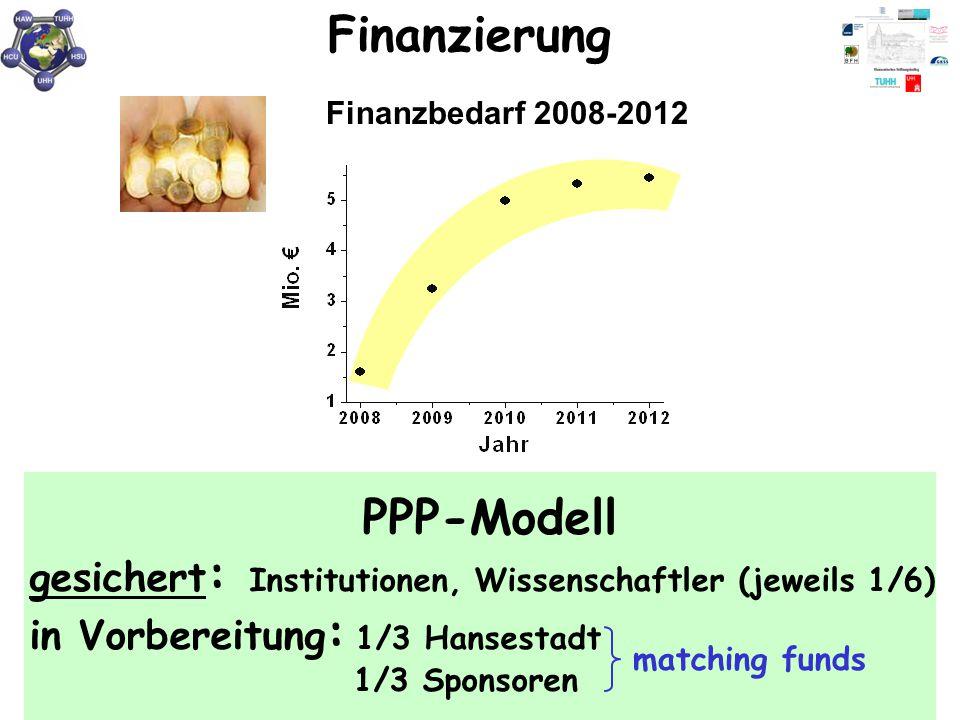 Finanzbedarf 2008-2012 Finanzierung PPP-Modell gesichert : Institutionen, Wissenschaftler (jeweils 1/6) in Vorbereitung : 1/3 Hansestadt 1/3 Sponsoren