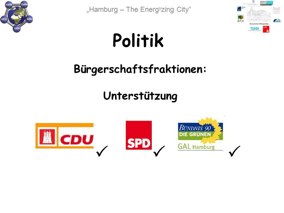 Politik Bürgerschaftsfraktionen: Unterstützung 