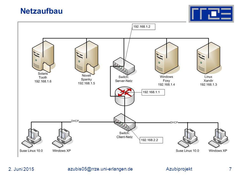 Azubiprojekt 02.06.2015 azubis05@rrze.uni-erlangen.de 38 Installation von NetWare 6.5  500 MB große DOS Partition > Bootpartition  4 000 MB großes SYS Volume  Komponenten auswählen:  Apache 2 Web Server und Tomcat 4 Servlet Container  iPrint (Internet Printing Protocol und NDPS, Installation via Browser)  eDirectory SNMP Subagent (erlaubt SNMP Überwachung)  OpenSSH (Befehlszeile und Filetransfer verschlüsselt)  eGuide (Browserzugriff auf eDirectory)  Novell iManager 2.0 (Web-basierende Verwaltung, Nachfolger von ConsoleOne)