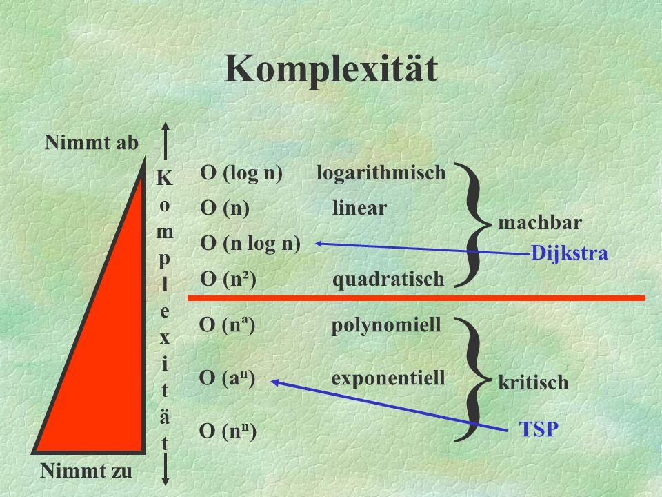 Algorithmus von Dijkstra Vorteile des Algorithmus von Dijkstra: - Leicht zu implementieren - sehr effizienter Algorithmus Problem dieses Algorithmus: - Nur ein Kriterium (meistens die Euklidsche Entfernung) wird berücksichtigt - zwei verschiedene Kanten zwischen zwei Punkten möglich