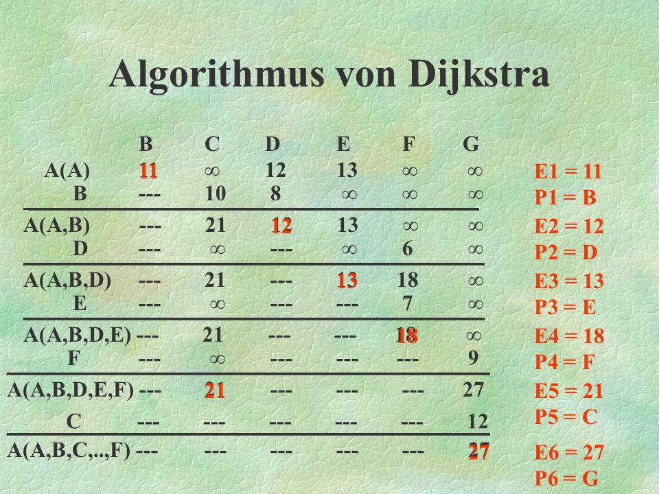 Algorithmus von Dijkstra Der Algorithmus von Dijkstra dient dazu, die kürzesten Entfernungen von einem Punkt aus zu allen anderen Punkten einer vorgegebenen Menge zu finden.