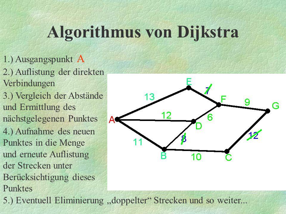 B C D E F G A(A) 11 ∞ 12 13 ∞ ∞ 11E1 = 11 P1 = B B --- 10 8 ∞ ∞ ∞ _________________________________________ A(A,B) --- 21 12 13 ∞ ∞ 12 E2 = 12 P2 = D D--- ∞--- ∞ 6∞ __________________________________________ A(A,B,D) --- 21 --- 13 18 ∞ 13E3 = 13 P3 = E E--- ∞------7∞ __________________________________________ A(A,B,D,E) --- 21 --- --- 18 ∞ 18 E4 = 18 P4 = F F --- ∞ --- ------ 9 ____________________________________________ A(A,B,D,E,F) ---21--------- 27 21E5 = 21 P5 = C C --- --- --- --- --- 12 ____________________________________________ A(A,B,C,..,F) ---------------27 27E6 = 27 P6 = G Algorithmus von Dijkstra