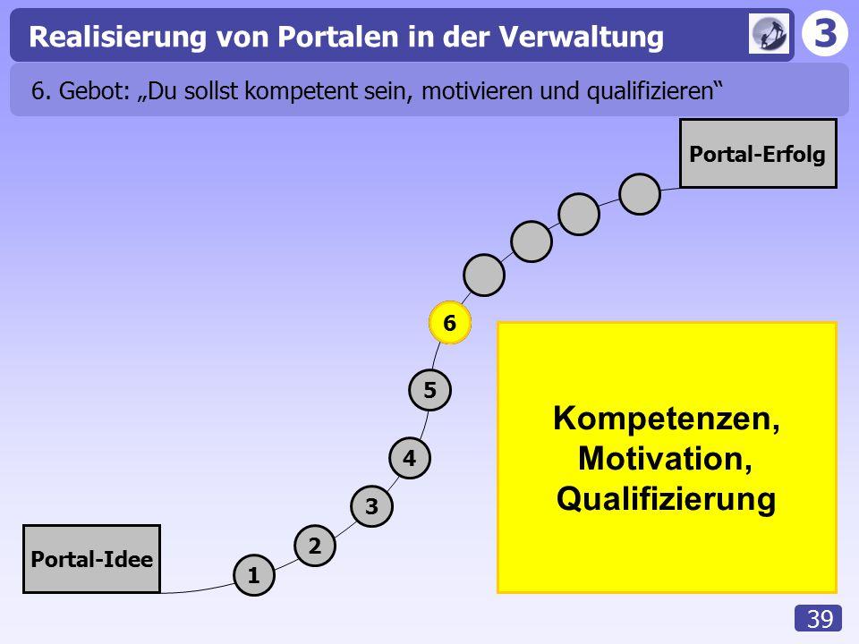 """3 Realisierung von Portalen in der Verwaltung 39 Portal-Idee Portal-Erfolg 1 2 3 4 5 Kompetenzen, Motivation, Qualifizierung 6 6. Gebot: """"Du sollst ko"""