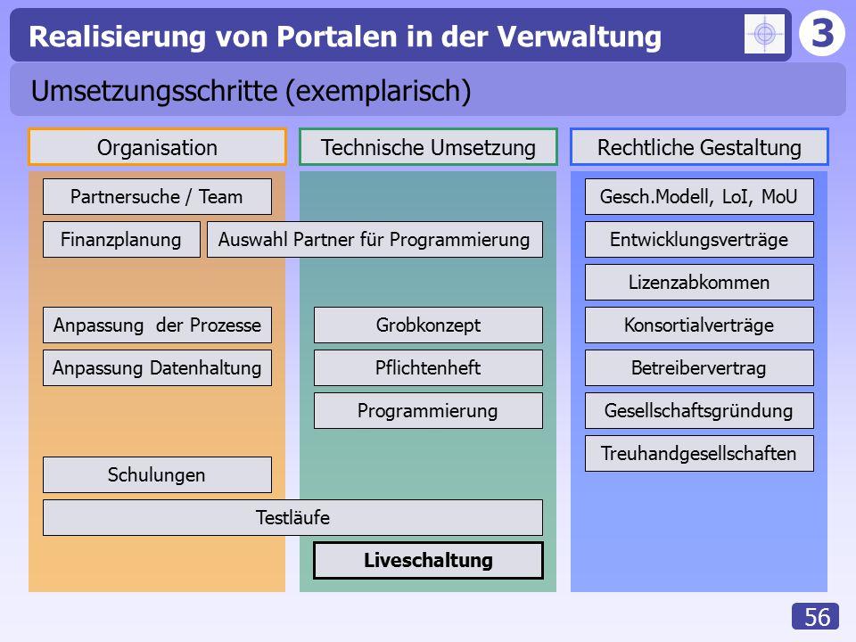 3 Realisierung von Portalen in der Verwaltung 56 Umsetzungsschritte (exemplarisch) Technische UmsetzungOrganisationRechtliche Gestaltung Grobkonzept P