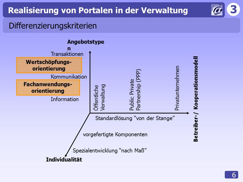 3 Realisierung von Portalen in der Verwaltung 6 Differenzierungskriterien Transaktionen Kommunikation Information Öffentliche Verwaltung Public Privat