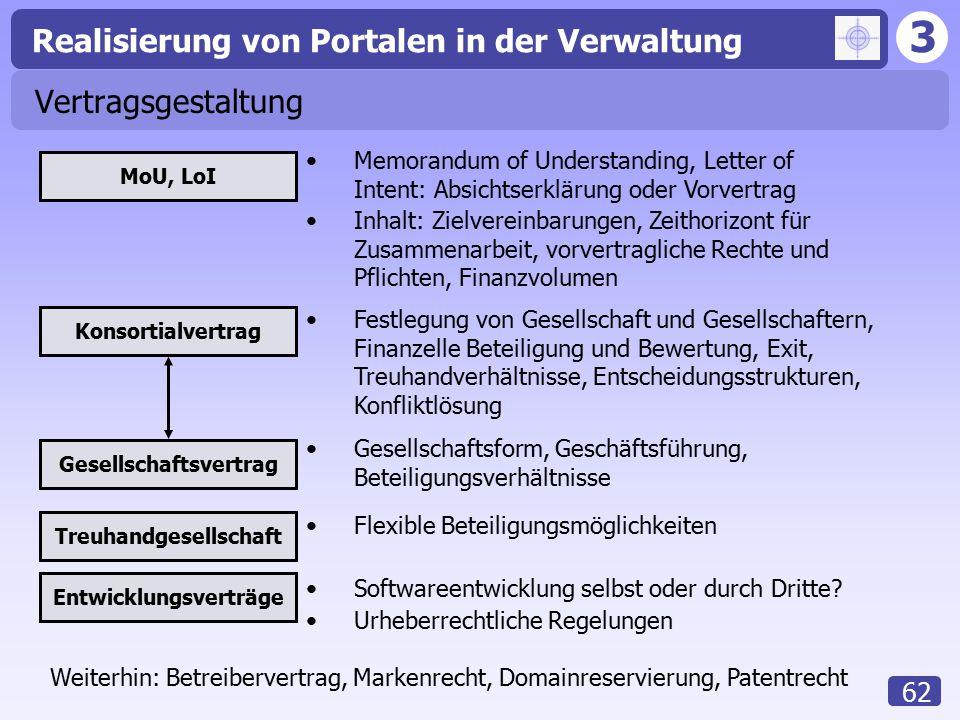 3 Realisierung von Portalen in der Verwaltung 62 Vertragsgestaltung MoU, LoI Konsortialvertrag Gesellschaftsvertrag Entwicklungsverträge Inhalt: Zielv