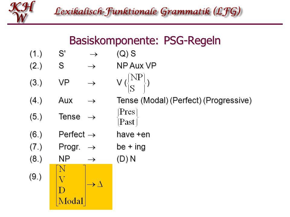 Tiefenstruktur Oberflächen- struktur BasiskomponentePS–RegelnLexikonLexikonregel Strikte Subkategorisierung Transformations- komponente Transformation