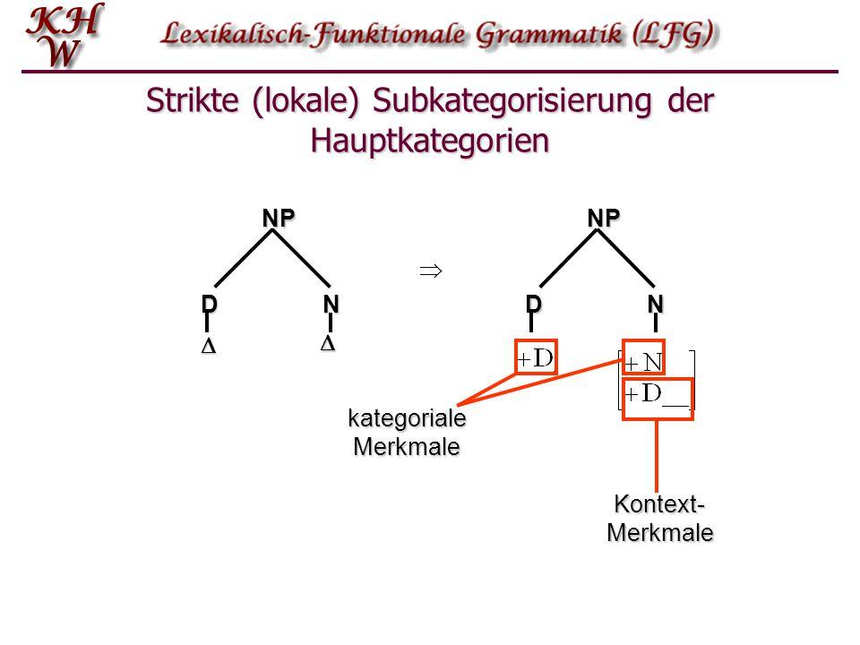 Das Lexikon in der Standardtheorie Wozu dient diese Information?  Um ein Lexem in einen PS–Baum einzusetzen, müssen die diesem zugeordneten Merkmale