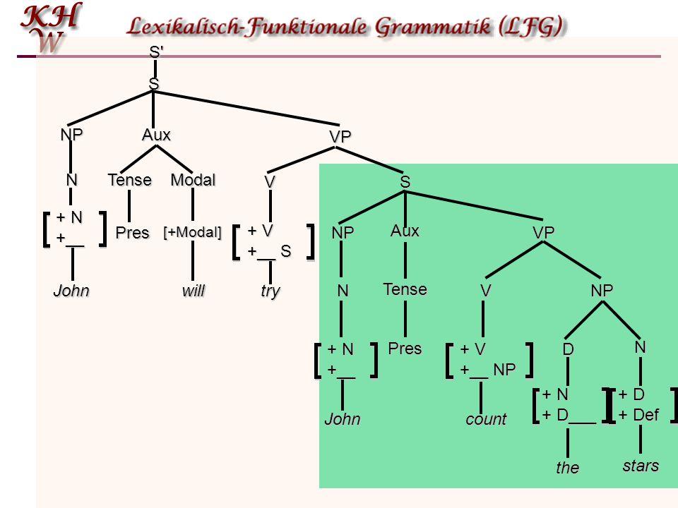 Tiefenstrukturen  Die Ausgabe der Basiskomponente sind Tiefenstrukturen. Diese enthalten alle Informationen, die für die semantische Interpretation n