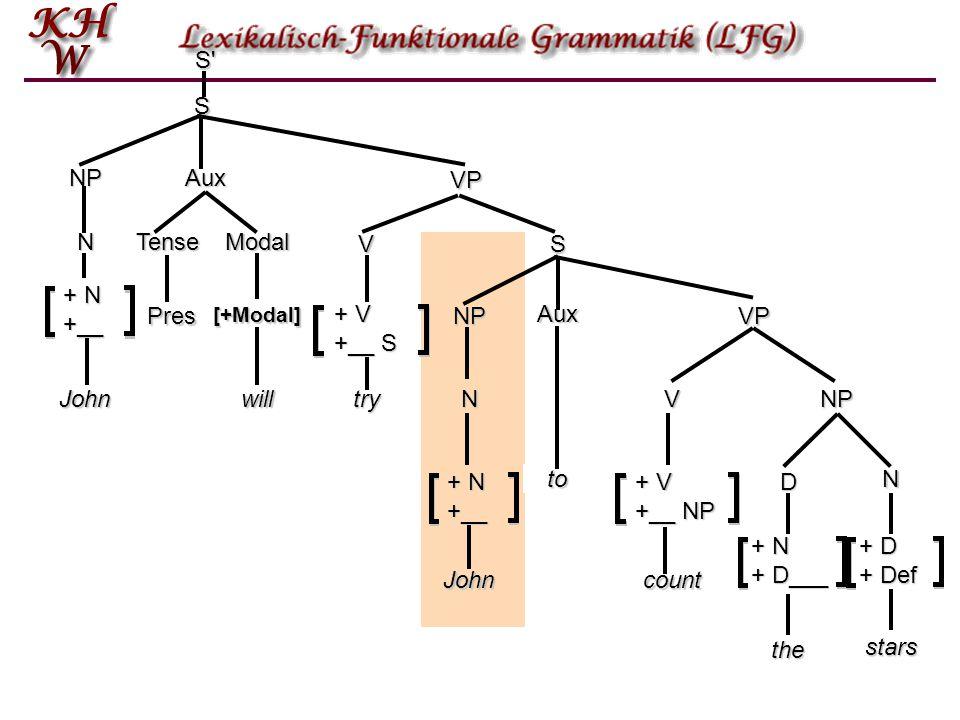 S NP VP NP S' N V VJohnwilltry count Aux TenseModal Tense Aux S + N +__ Pres[+Modal] + V +__ S + V +__ NP VP Pres the D + N + D___ Nstars + D + Def NP