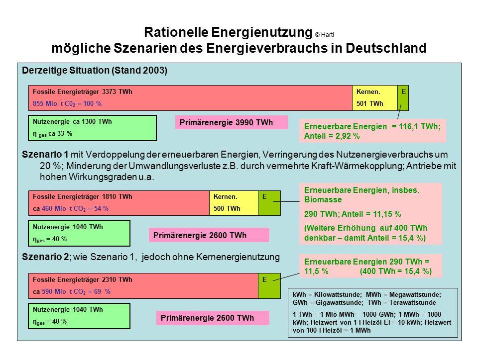 Rationelle Energienutzung © Hartl mögliche Szenarien des Energieverbrauchs in Deutschland Derzeitige Situation (Stand 2003) Szenario 1 mit Verdoppelun