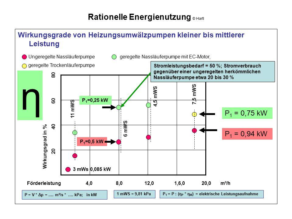 Rationelle Energienutzung © Hartl Wirkungsgrade von Heizungsumwälzpumpen kleiner bis mittlerer Leistung Förderleistung 4,0 8,0 12,0 1,6,0 20,0 m³/h Wi