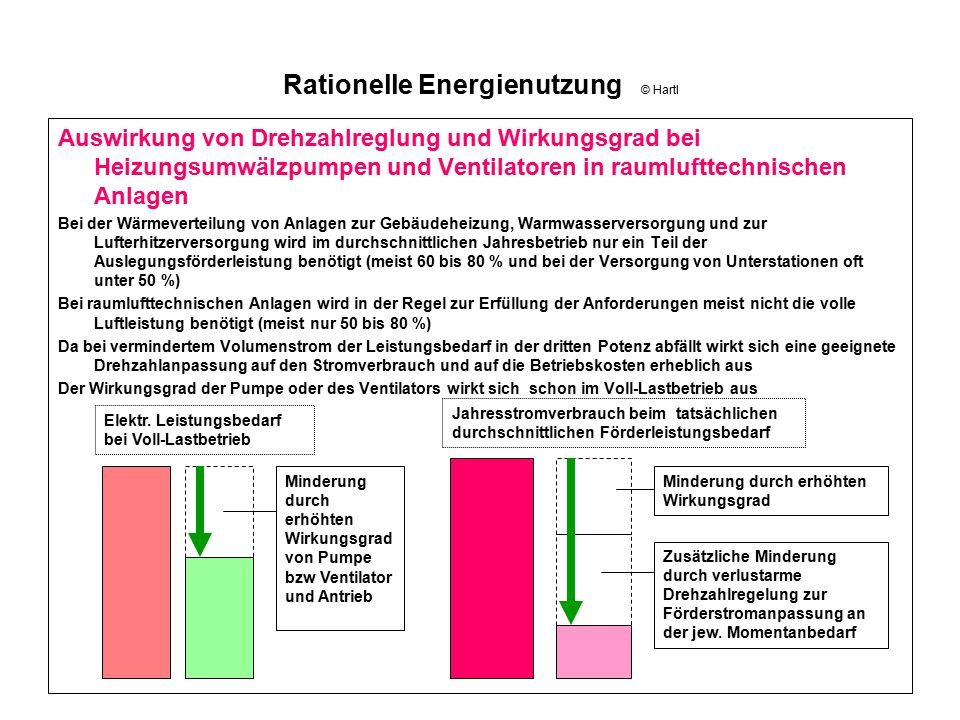 Rationelle Energienutzung © Hartl Auswirkung von Drehzahlreglung und Wirkungsgrad bei Heizungsumwälzpumpen und Ventilatoren in raumlufttechnischen Anl