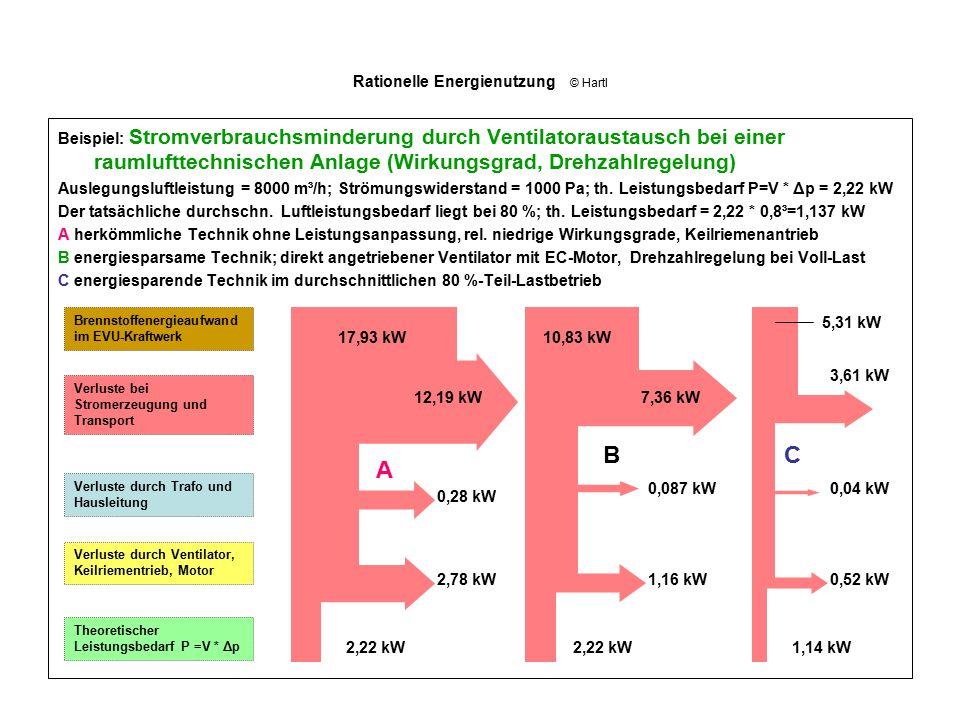 Rationelle Energienutzung © Hartl Beispiel: Stromverbrauchsminderung durch Ventilatoraustausch bei einer raumlufttechnischen Anlage (Wirkungsgrad, Dre