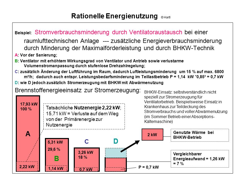 Rationelle Energienutzung © Hartl Beispiel: Stromverbrauchsminderung durch Ventilatoraustausch bei einer raumlufttechnischen Anlage --- zusätzliche En