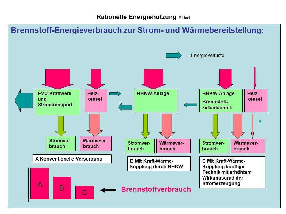 Rationelle Energienutzung © Hartl Brennstoff-Energieverbrauch zur Strom- und Wärmebereitstellung: Stromver- brauch Wärmever- brauch EVU-Kraftwerk und