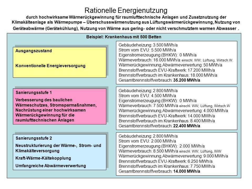 Rationelle Energienutzung durch hochwirksame Wärmerückgewinnung für raumlufttechnische Anlagen und Zusatznutzung der Klimakälteanlage als Wärmepumpe –