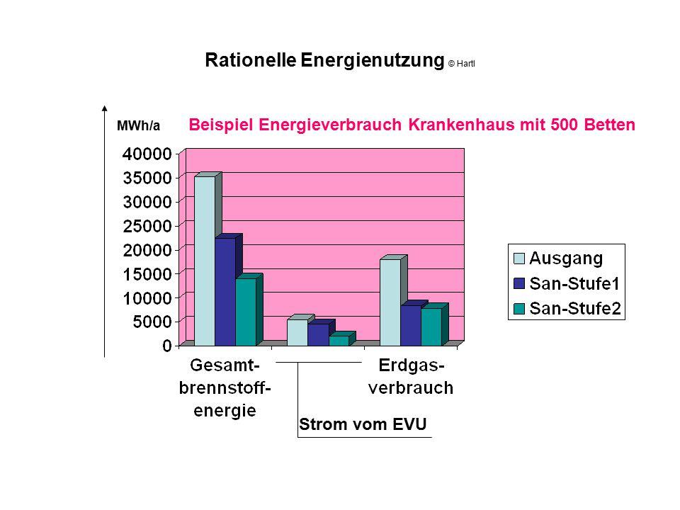 Rationelle Energienutzung © Hartl Strom vom EVU MWh/a Beispiel Energieverbrauch Krankenhaus mit 500 Betten