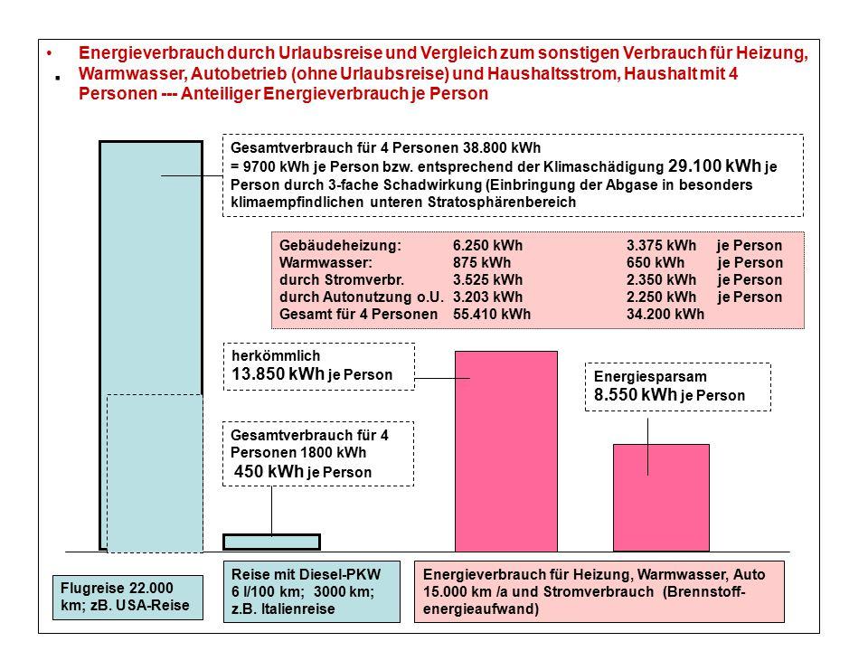. Energieverbrauch durch Urlaubsreise und Vergleich zum sonstigen Verbrauch für Heizung, Warmwasser, Autobetrieb (ohne Urlaubsreise) und Haushaltsstro