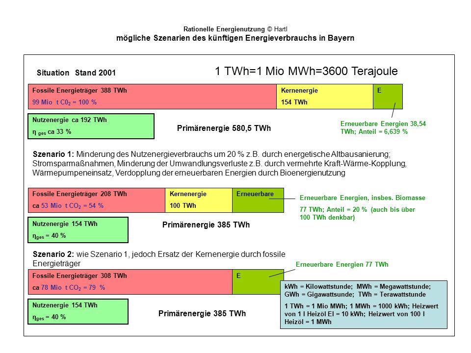 Rationelle Energienutzung © Hartl mögliche Szenarien des künftigen Energieverbrauchs in Bayern Fossile Energieträger 388 TWh 99 Mio t C0 2 = 100 % Ker