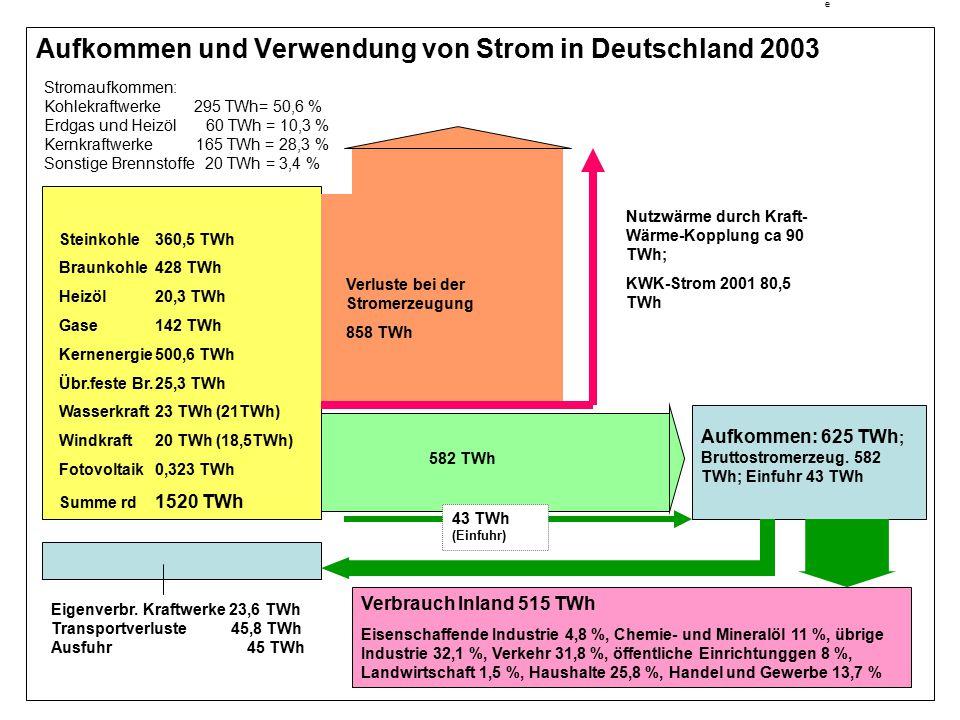 e Aufkommen und Verwendung von Strom in Deutschland 2003 Aufkommen: 625 TWh ; Bruttostromerzeug. 582 TWh; Einfuhr 43 TWh Verluste bei der Stromerzeugu
