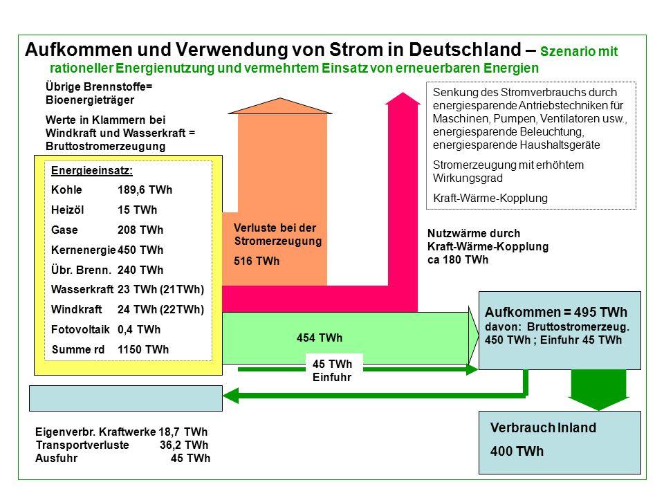 Aufkommen und Verwendung von Strom in Deutschland – Szenario mit rationeller Energienutzung und vermehrtem Einsatz von erneuerbaren Energien Aufkommen