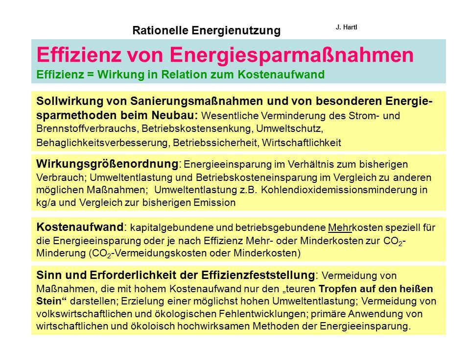 Rationelle Energienutzung J. Hartl Effizienz von Energiesparmaßnahmen Effizienz = Wirkung in Relation zum Kostenaufwand Sollwirkung von Sanierungsmaßn