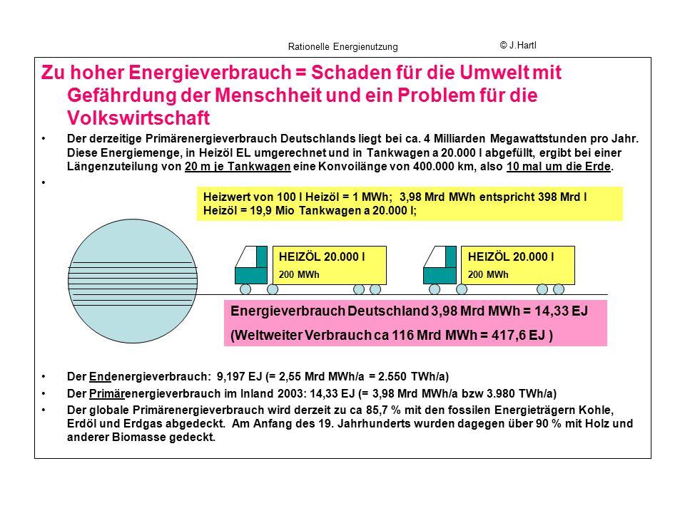 Rationelle Energienutzung © Hartl mögliche Szenarien des künftigen Energieverbrauchs in Bayern Fossile Energieträger 388 TWh 99 Mio t C0 2 = 100 % Kernenergie 154 TWh E Nutzenergie ca 192 TWh η ges ca 33 % Fossile Energieträger 208 TWh ca 53 Mio t CO 2 = 54 % Kernenergie 100 TWh Erneuerbare Nutzenergie 154 TWh η ges = 40 % Fossile Energieträger 308 TWh ca 78 Mio t CO 2 = 79 % E Nutzenergie 154 TWh η ges = 40 % Erneuerbare Energien 38,54 TWh; Anteil = 6,639 % Erneuerbare Energien, insbes.